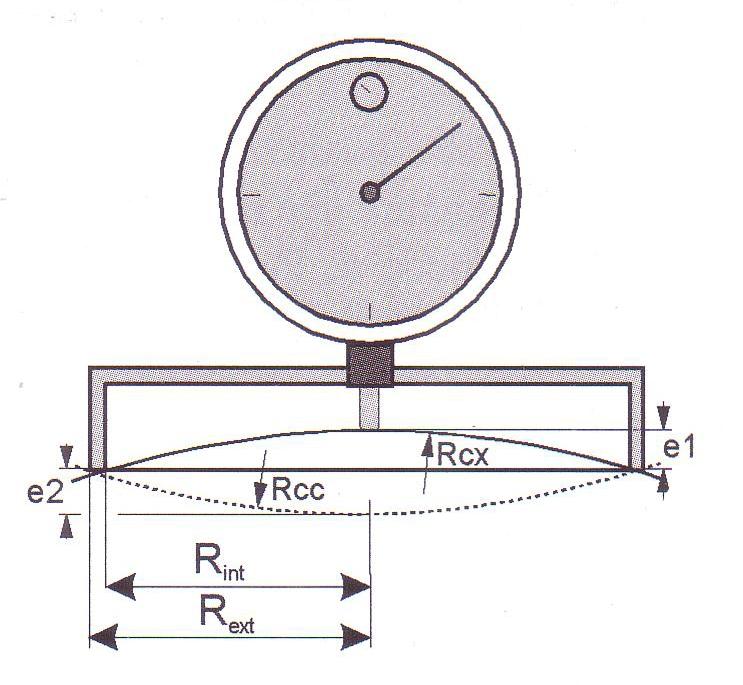 fig2 sferometro
