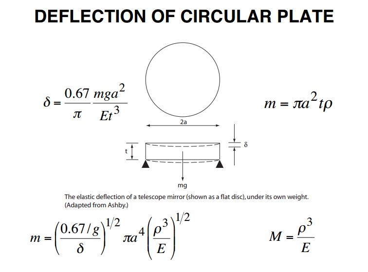 deflection-circular-plate