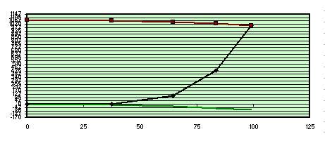 Fig 2 Studio risultati test Foucault 200F6