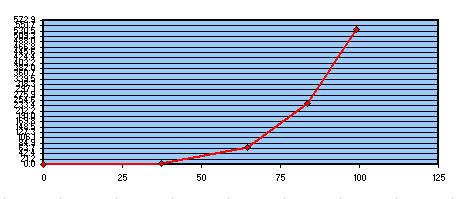 Fig 3 Studio risultati test Foucault 200F6