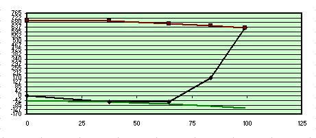 Fig 4 Studio risultati test Foucault 200F6