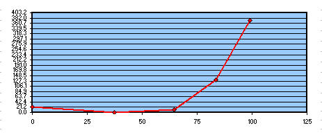 Fig 5 Studio risultati test Foucault 200F6