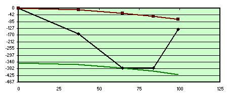 Fig 6 Studio risultati test Foucault 200F6