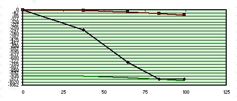 Fig 8 Studio risultati test Foucault 200F6