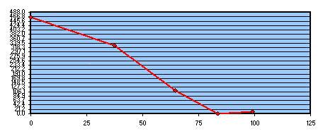 Fig 9 Studio risultati test Foucault 200F6