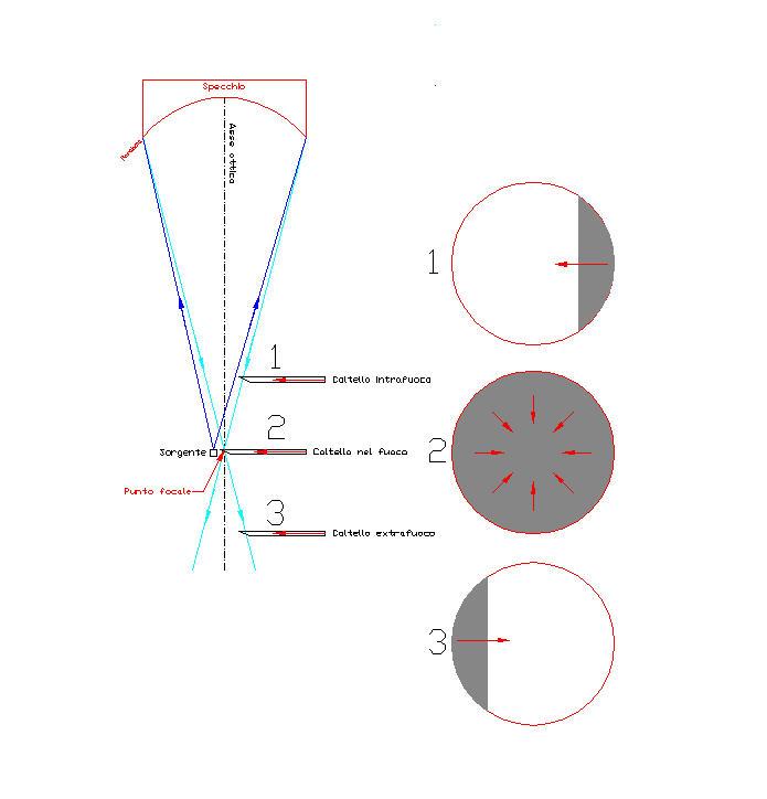 Test di foucault a cosa serve e come funziona i il grattavetro - Test dello specchio ...
