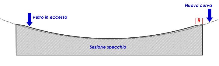 Fig 3 - schema della correzione