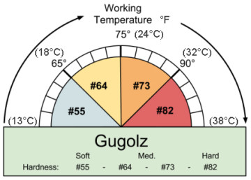 gugolz-pitch -Working-Temp°