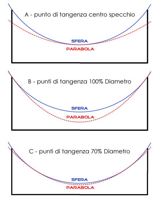 sfera-parabola